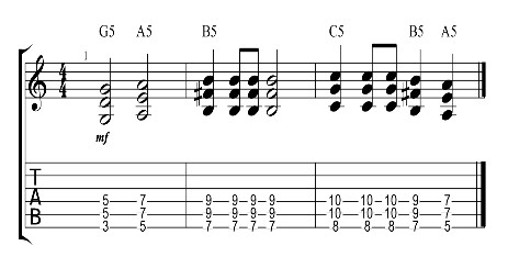 How to Write your first guitar riff - G5 A5 B5 C5